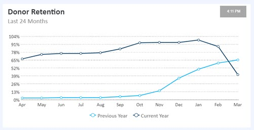 image of donor retention line graph - track fundraising trends