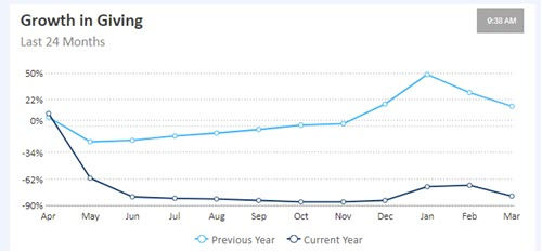 image of Growth in Giving line graph - track fundraising trends